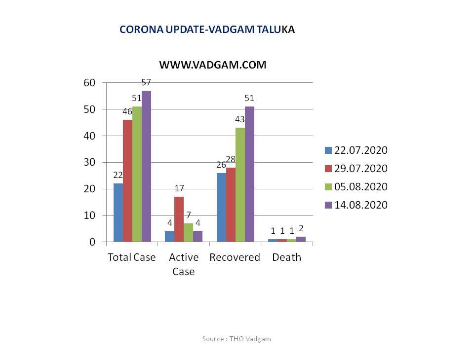 Corona - Update - 14- August