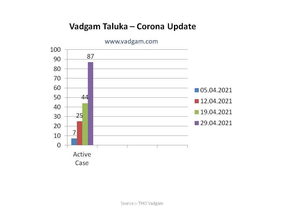 Covid-Update-Vadgam-29.04.2021